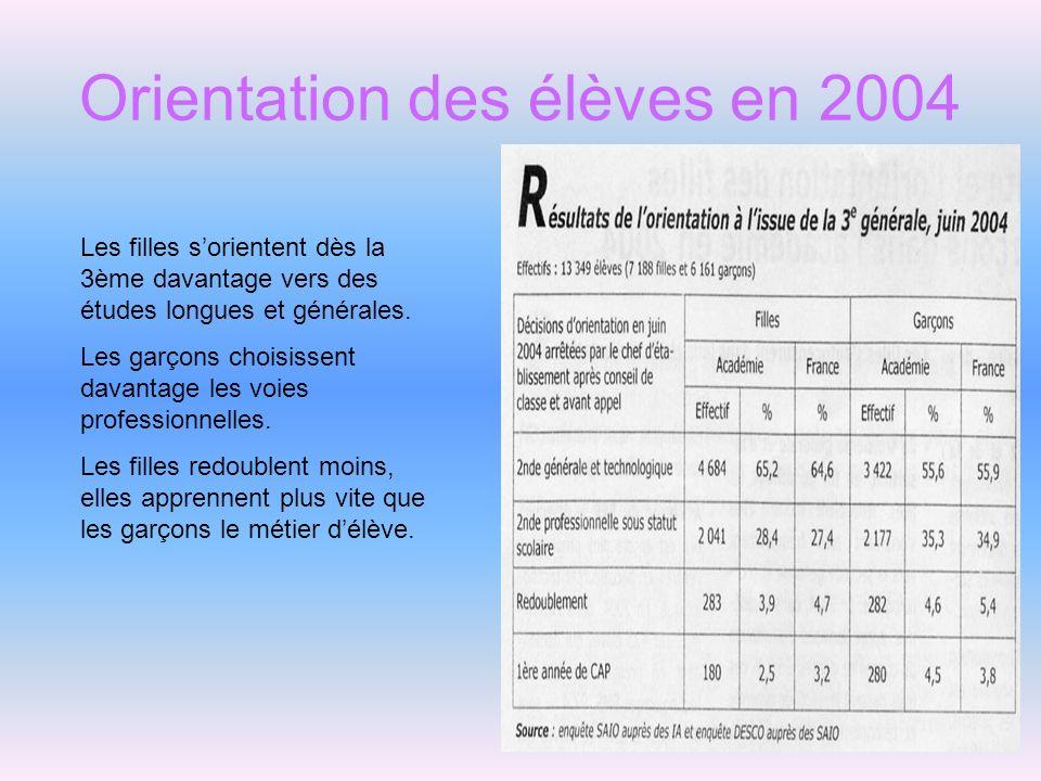 Orientation des élèves en 2004