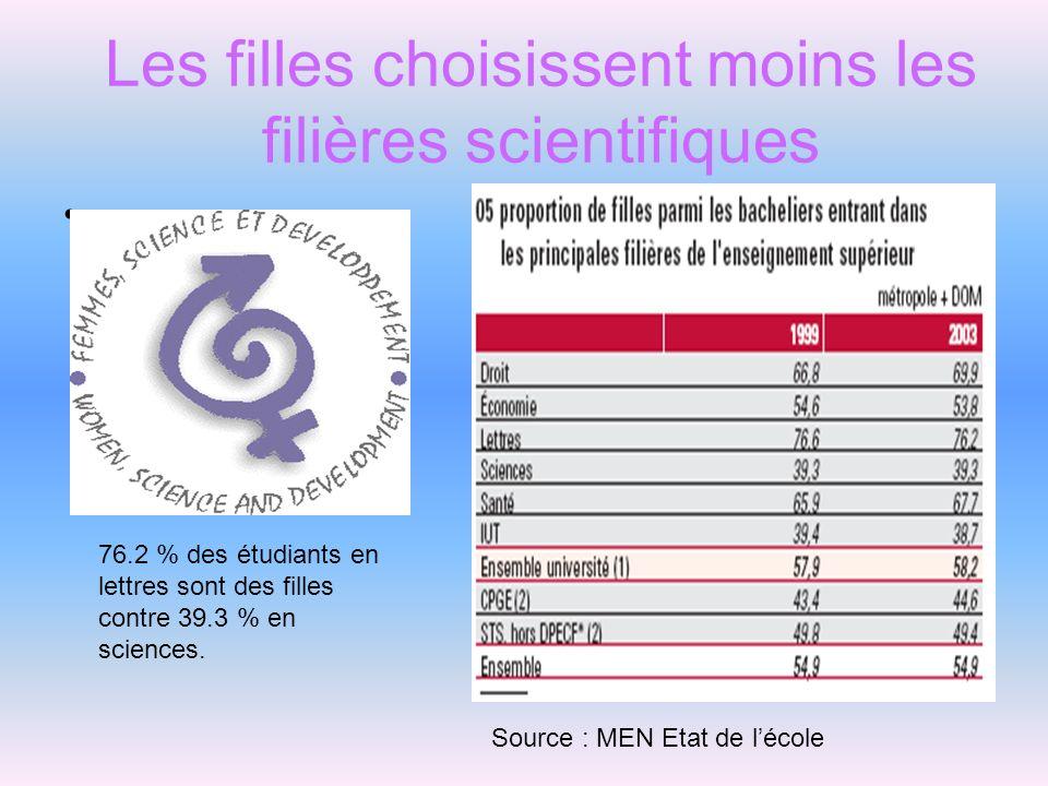 Les filles choisissent moins les filières scientifiques