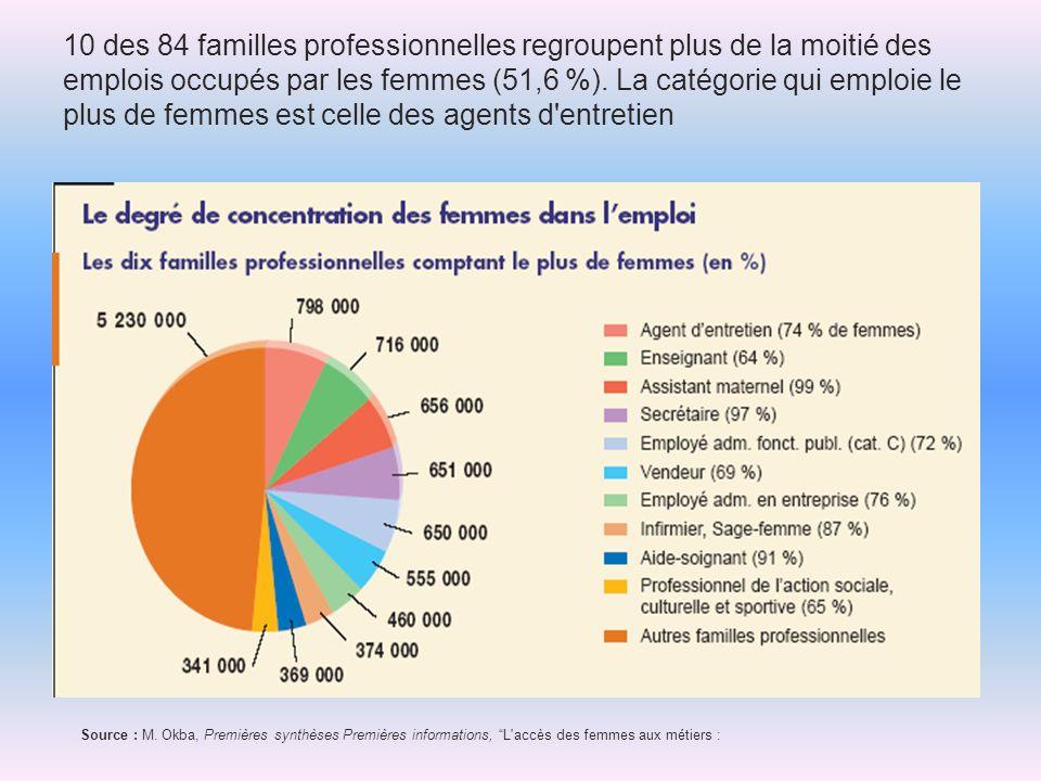 10 des 84 familles professionnelles regroupent plus de la moitié des emplois occupés par les femmes (51,6 %). La catégorie qui emploie le plus de femmes est celle des agents d entretien