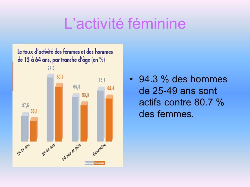 L'activité féminine 94.3 % des hommes de 25-49 ans sont actifs contre 80.7 % des femmes.