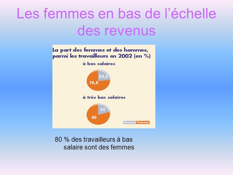 Les femmes en bas de l'échelle des revenus