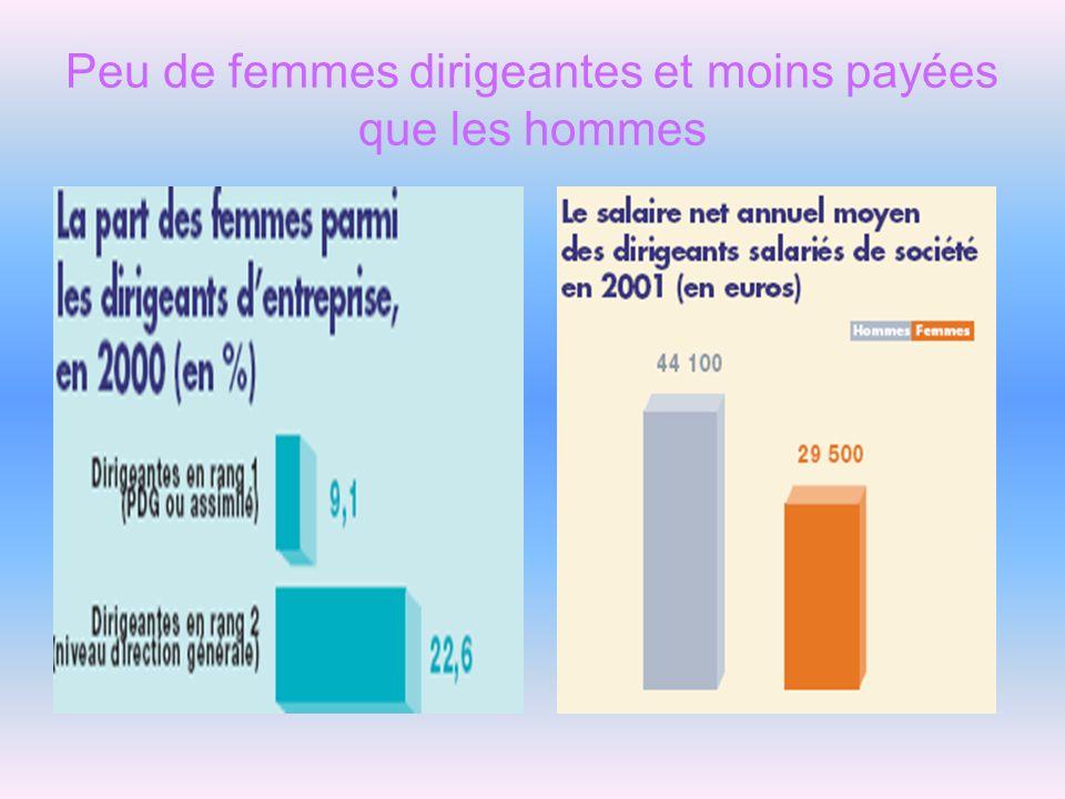 Peu de femmes dirigeantes et moins payées que les hommes