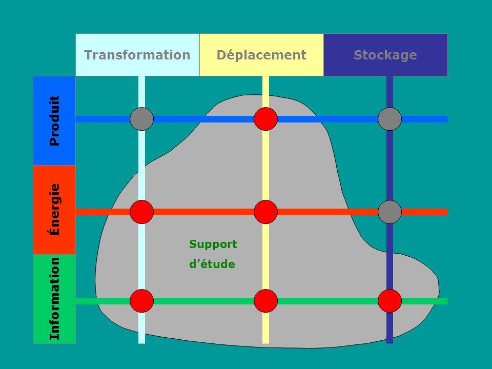 Transformation Produit Énergie Information Déplacement Stockage