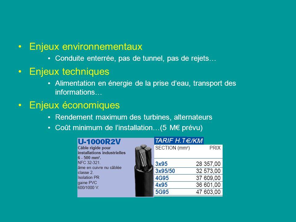 Enjeux environnementaux Enjeux techniques