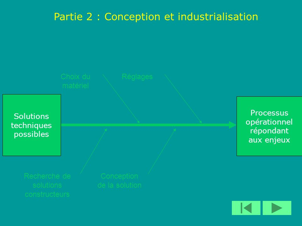 Partie 2 : Conception et industrialisation