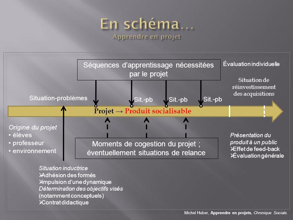 En schéma… Apprendre en projet