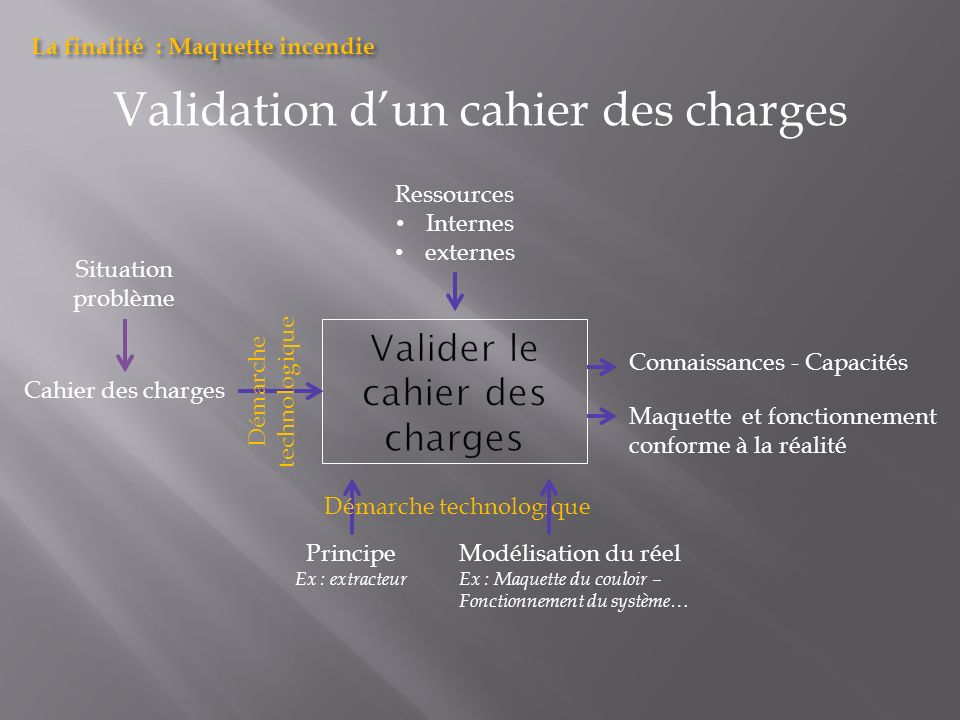 Valider le cahier des charges