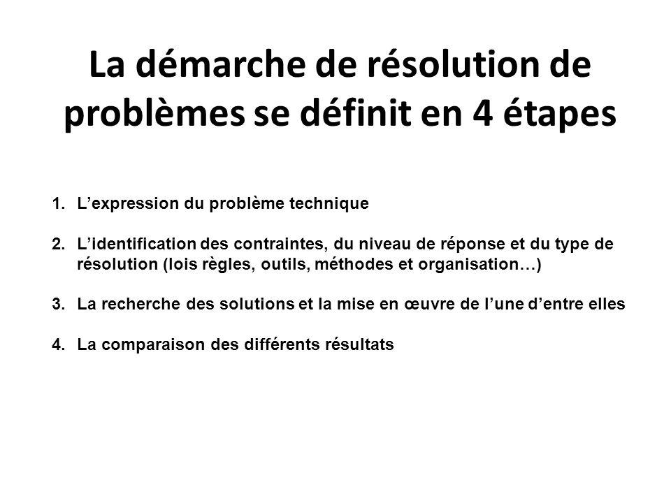 La démarche de résolution de problèmes se définit en 4 étapes