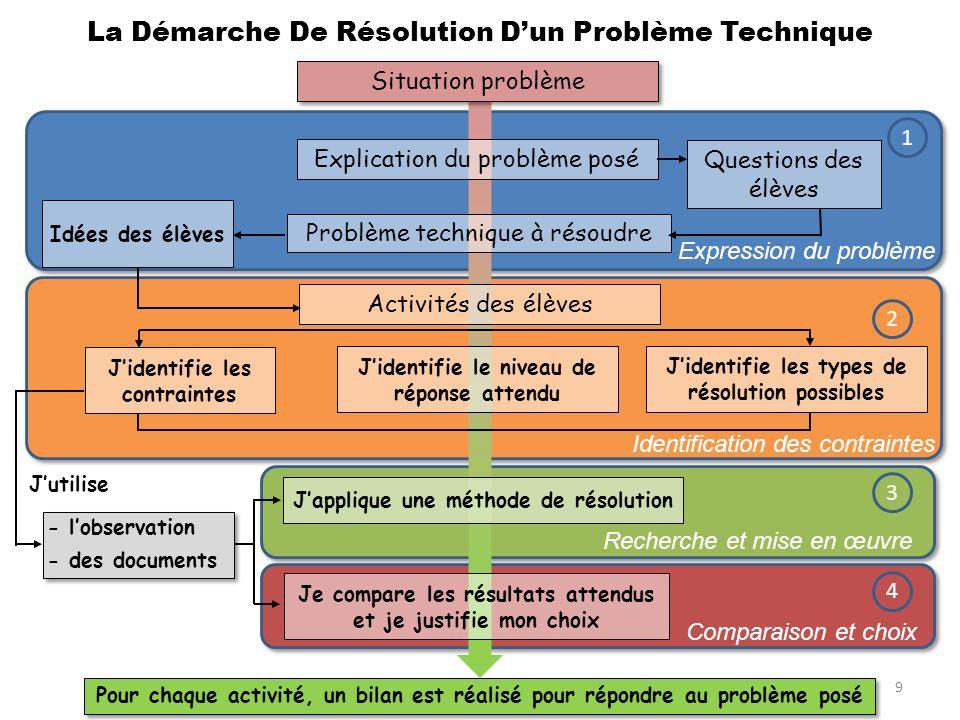 La Démarche De Résolution D'un Problème Technique