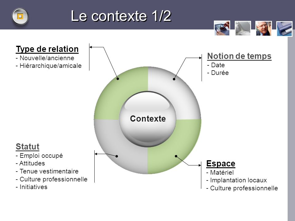 Le contexte 1/2 Type de relation Notion de temps Contexte Statut