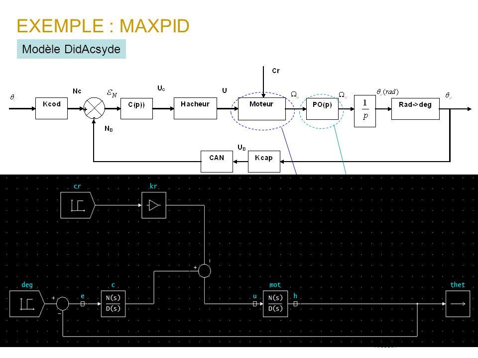 EXEMPLE : MAXPID Modèle DidAcsyde Le modèle du mcc est :