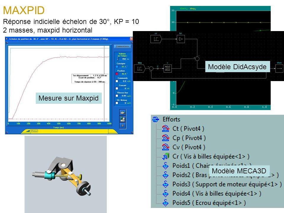MAXPID Réponse indicielle échelon de 30°, KP = 10