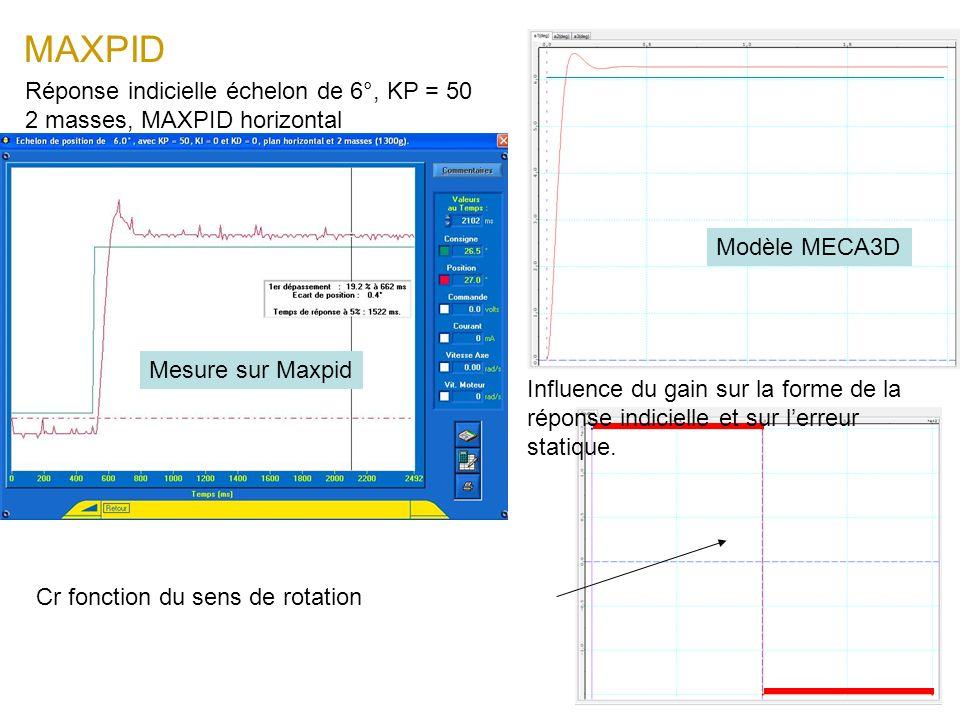 MAXPID Réponse indicielle échelon de 6°, KP = 50