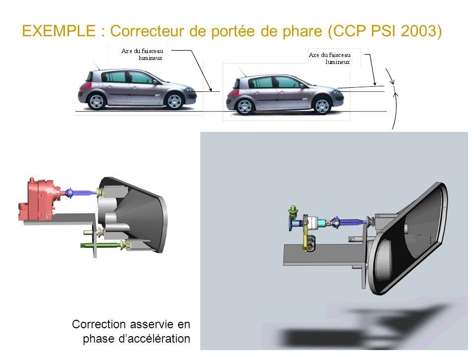 EXEMPLE : Correcteur de portée de phare (CCP PSI 2003)