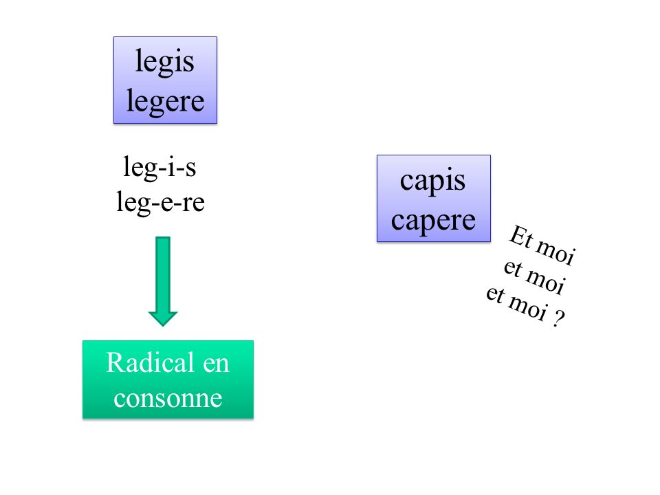 legis legere capis capere leg-i-s leg-e-re Radical en consonne