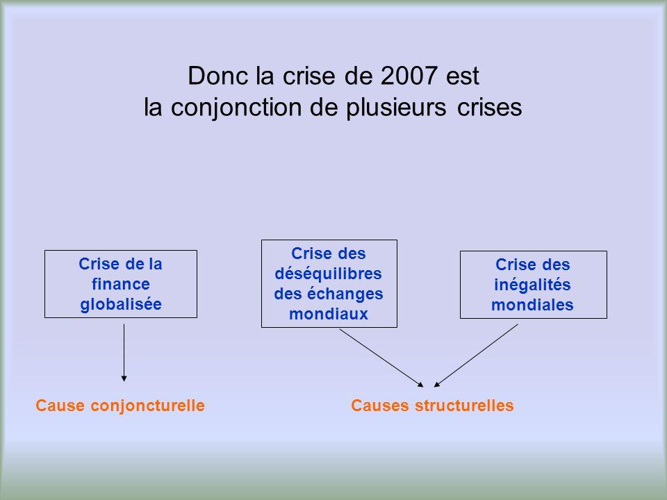 Donc la crise de 2007 est la conjonction de plusieurs crises
