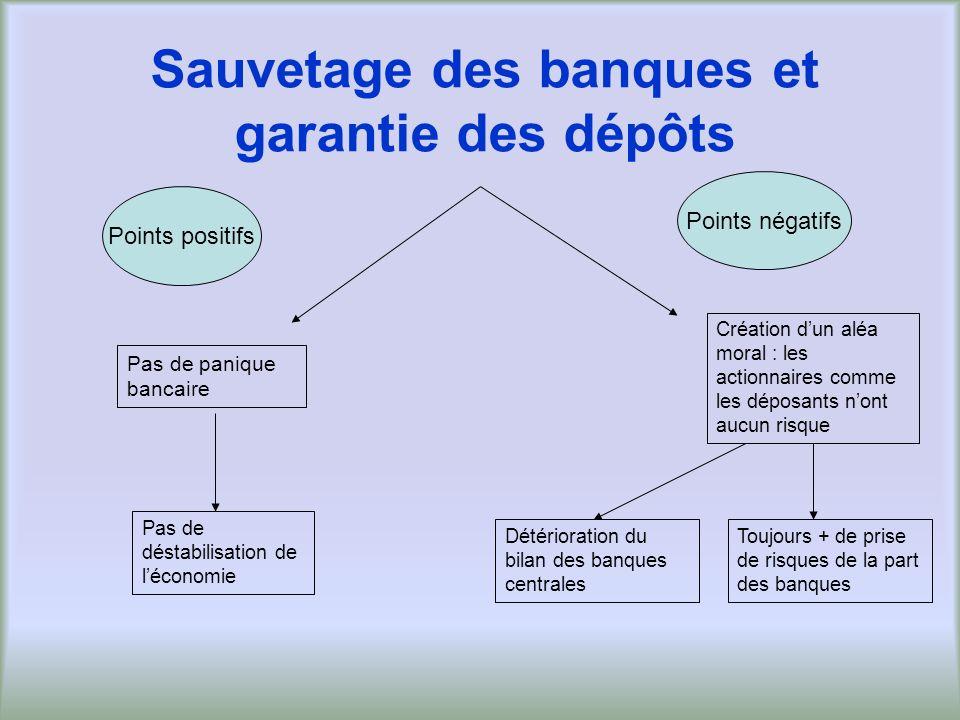 Sauvetage des banques et garantie des dépôts