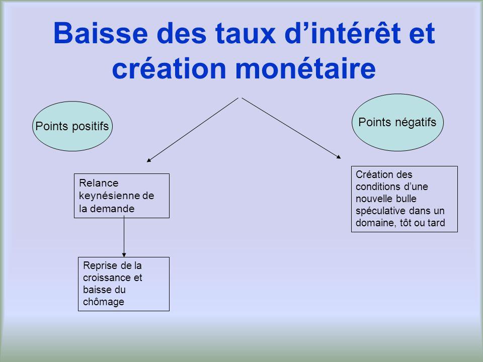 Baisse des taux d'intérêt et création monétaire