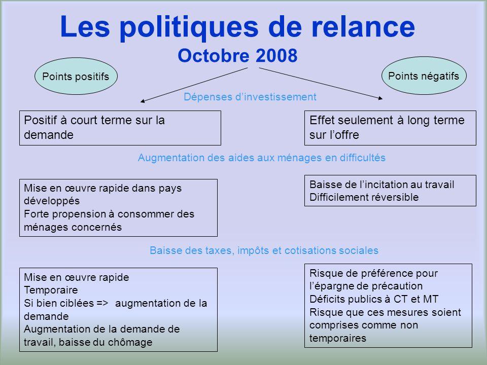 Les politiques de relance Octobre 2008