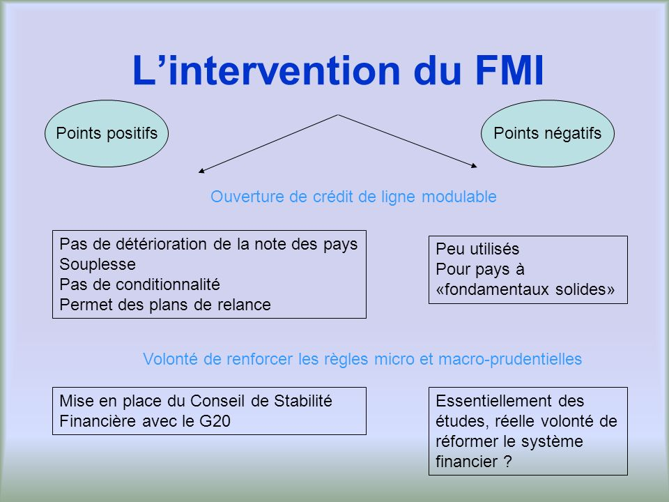 L'intervention du FMI Points positifs Points négatifs