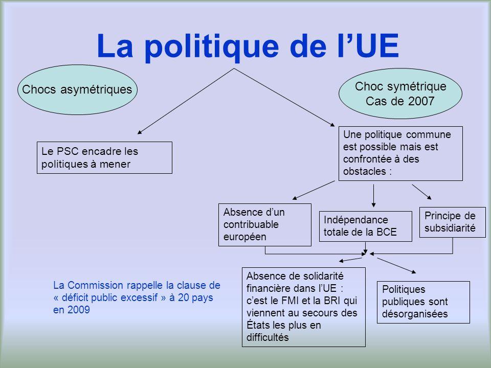 La politique de l'UE Chocs asymétriques Choc symétrique Cas de 2007