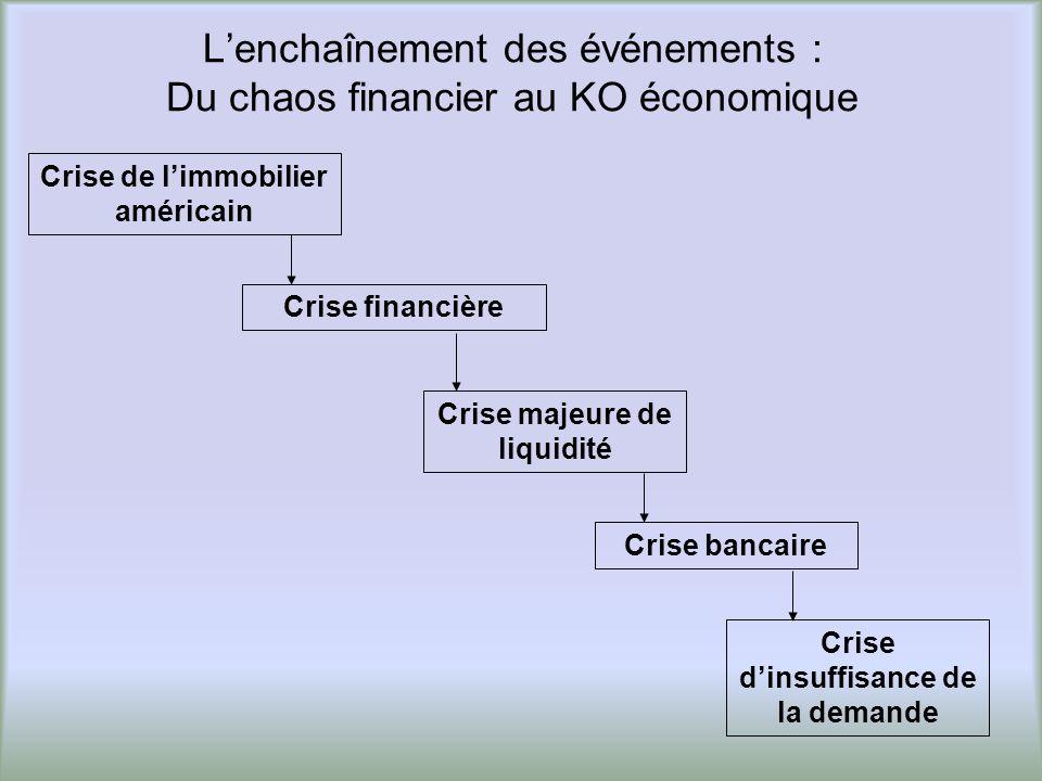 L'enchaînement des événements : Du chaos financier au KO économique