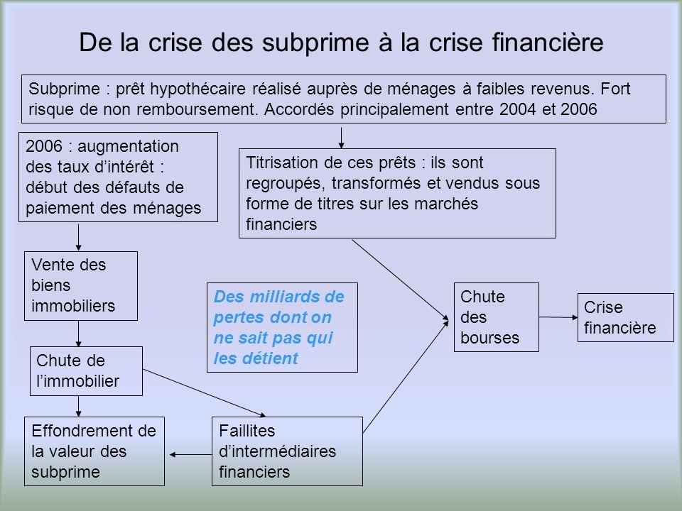 De la crise des subprime à la crise financière