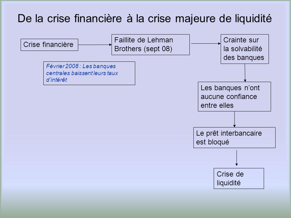 De la crise financière à la crise majeure de liquidité
