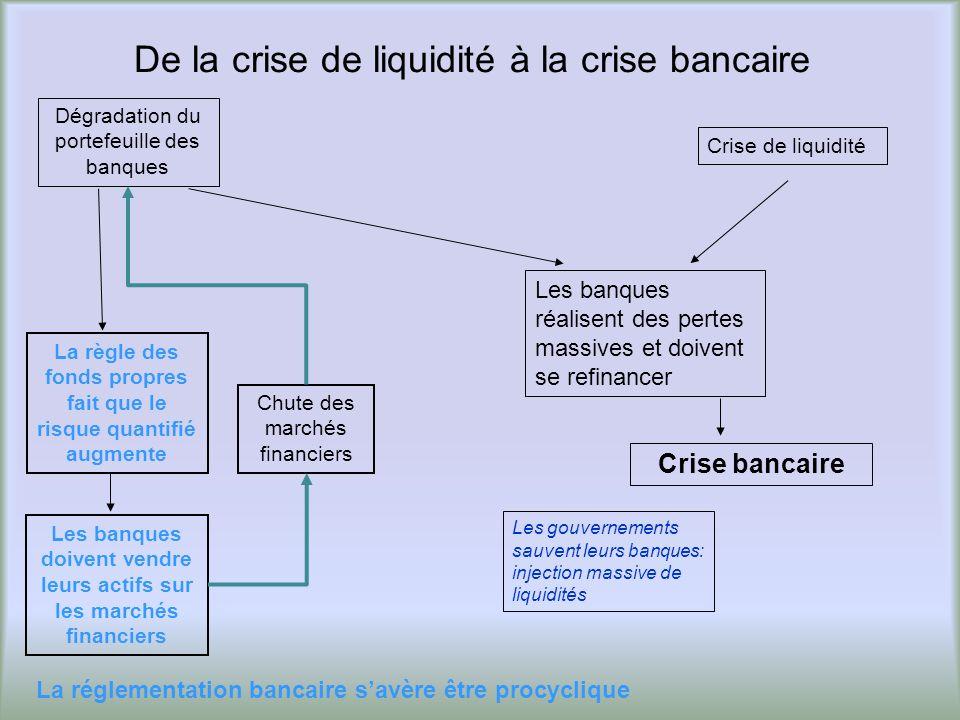 De la crise de liquidité à la crise bancaire