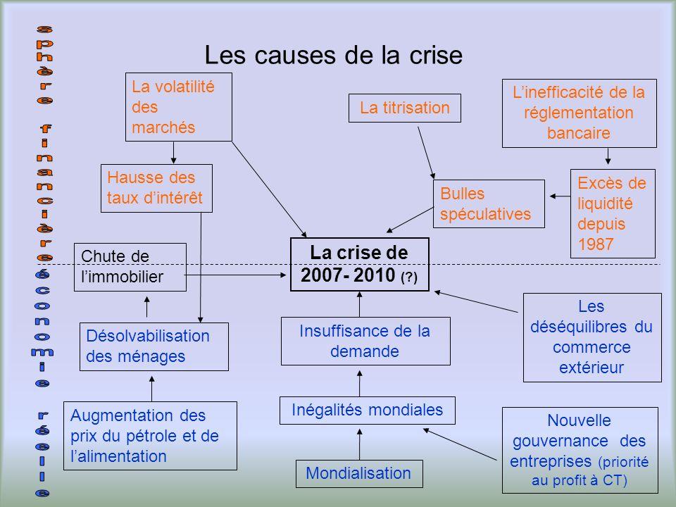 Les causes de la crise La crise de 2007- 2010 ( )