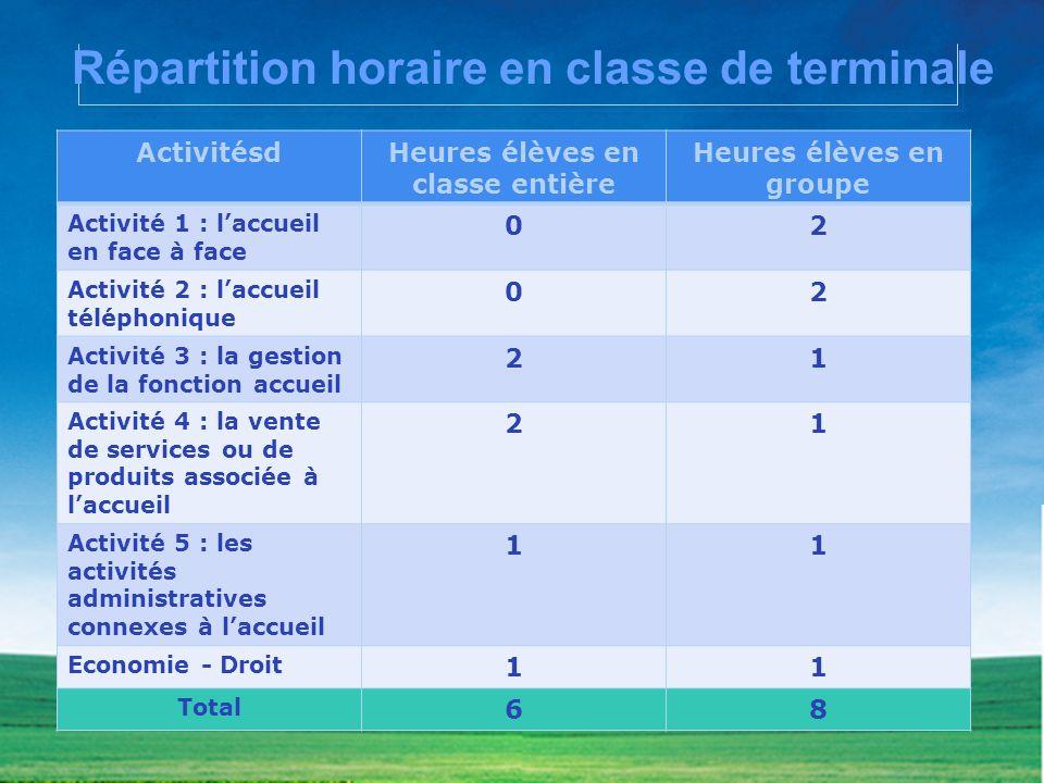 Répartition horaire en classe de terminale