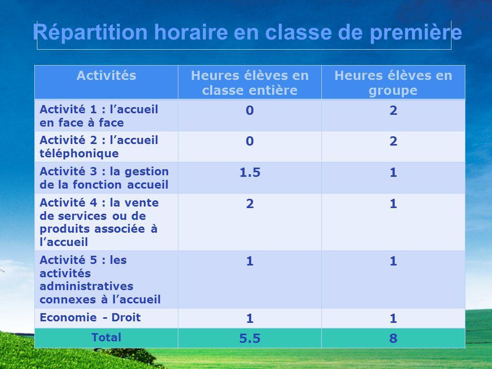 Répartition horaire en classe de première