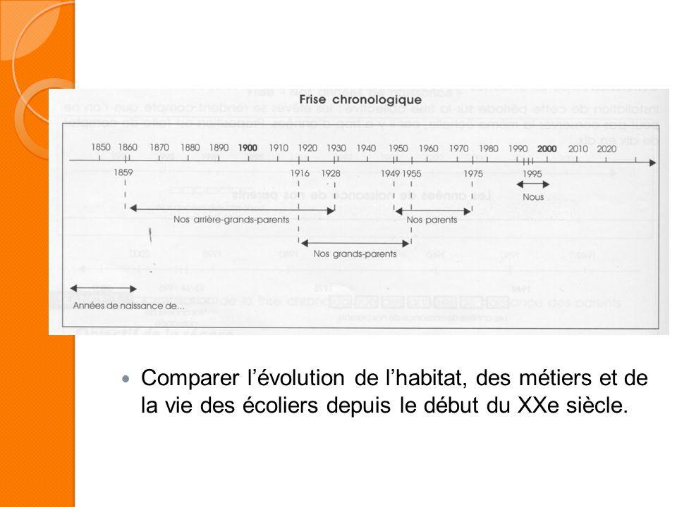 Comparer l'évolution de l'habitat, des métiers et de la vie des écoliers depuis le début du XXe siècle.