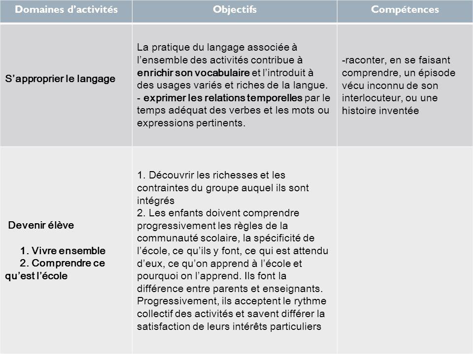 Domaines d'activités Objectifs. Compétences. S'approprier le langage.