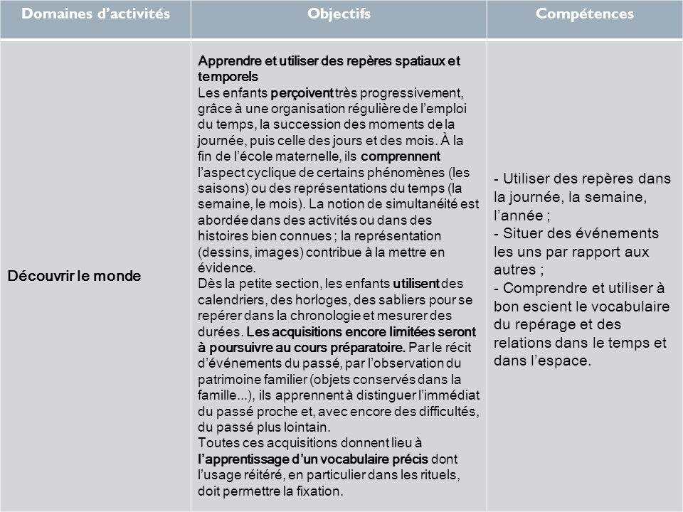 Domaines d'activités Objectifs Compétences