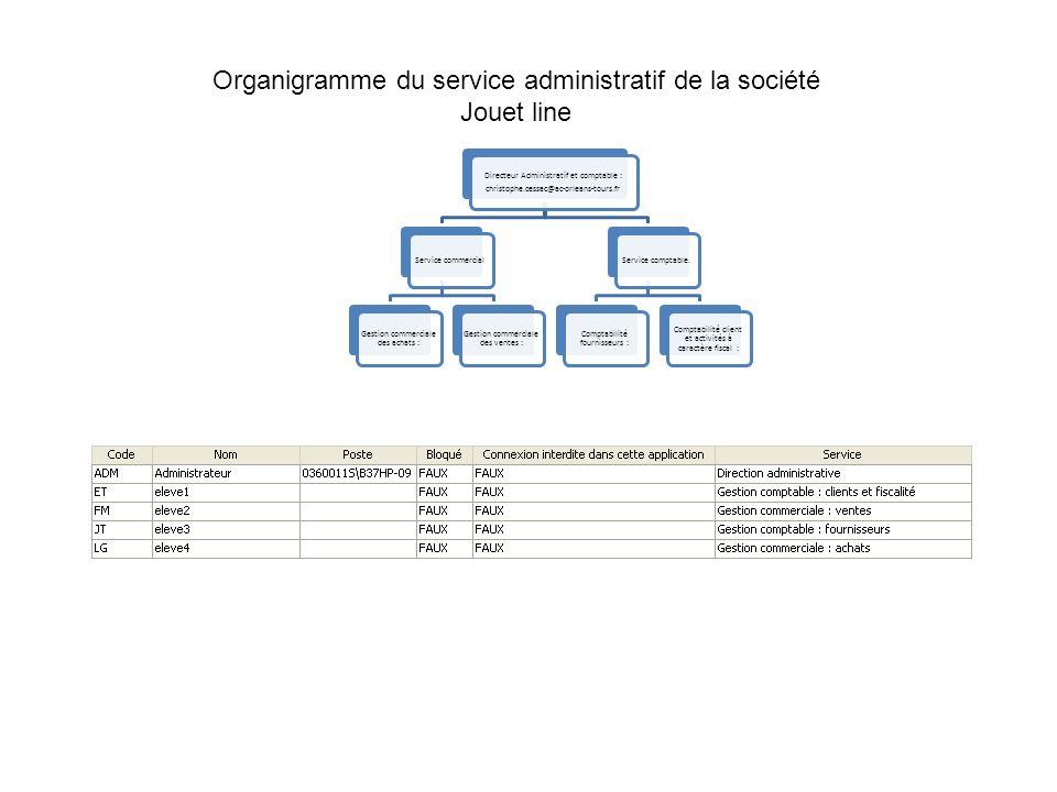 Organigramme du service administratif de la société Jouet line