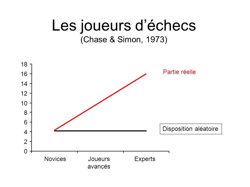 Les joueurs d'échecs (Chase & Simon, 1973)