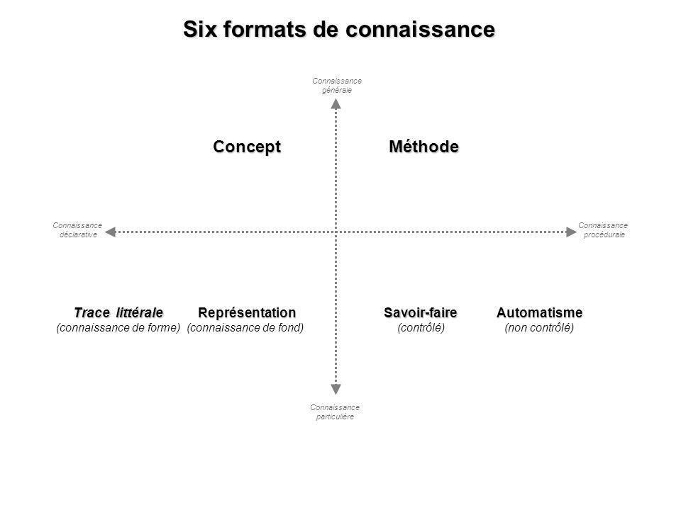 Six formats de connaissance