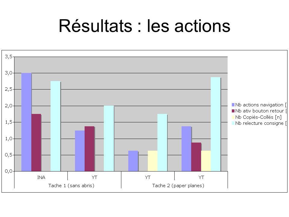 Résultats : les actions