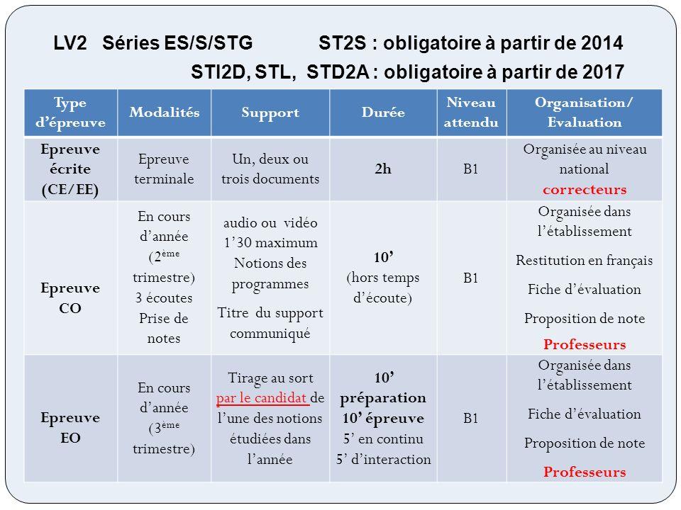Organisation/ Evaluation Epreuve écrite (CE/EE)