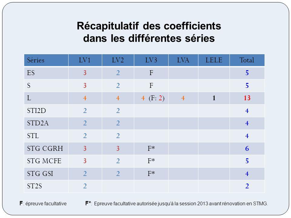 Récapitulatif des coefficients dans les différentes séries