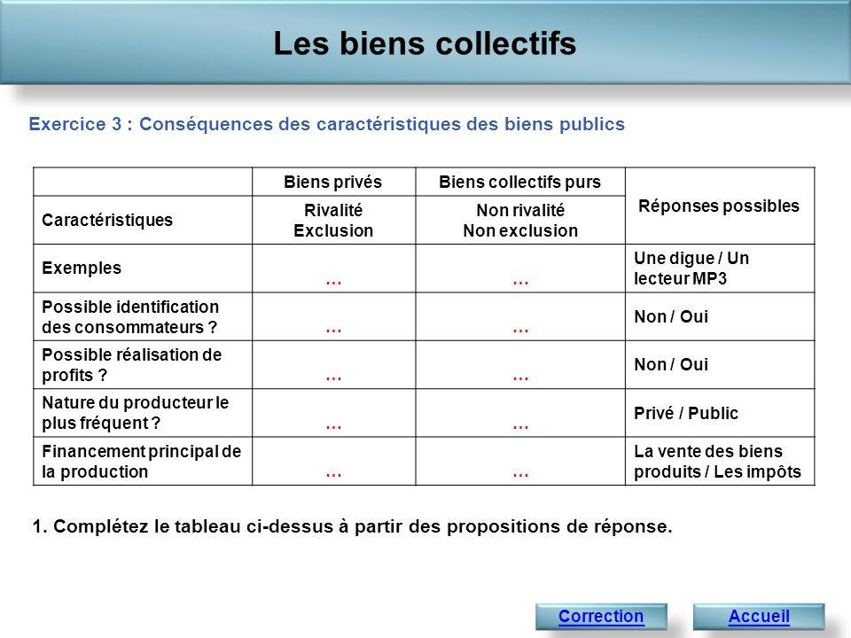 Les biens collectifs Exercice 3 : Conséquences des caractéristiques des biens publics. Biens privés.