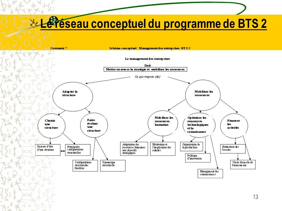 Le réseau conceptuel du programme de BTS 2