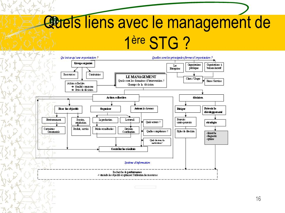 Quels liens avec le management de 1ère STG