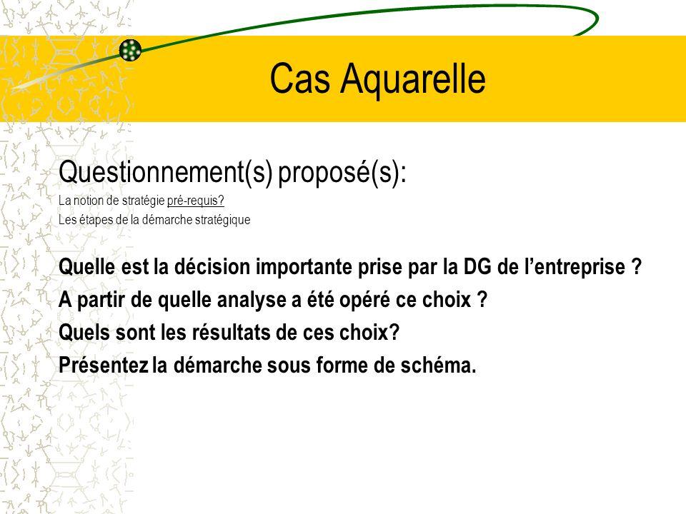 Cas Aquarelle Questionnement(s) proposé(s):