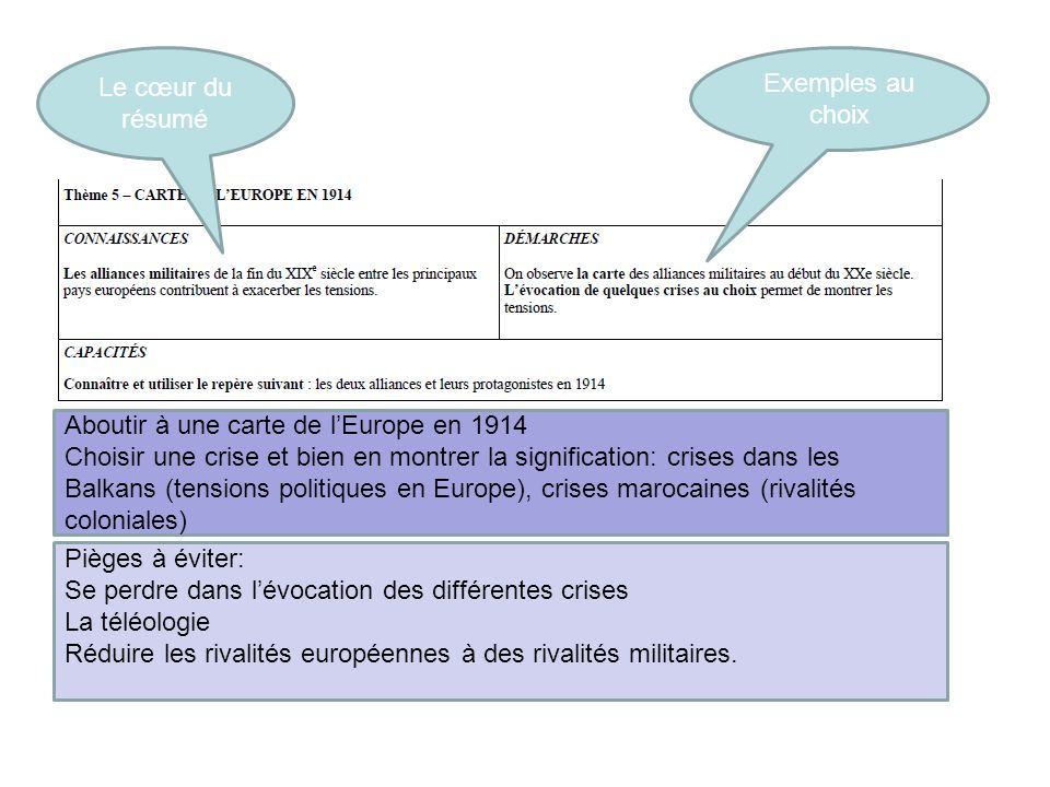 Le cœur du résumé Exemples au choix. Aboutir à une carte de l'Europe en 1914.