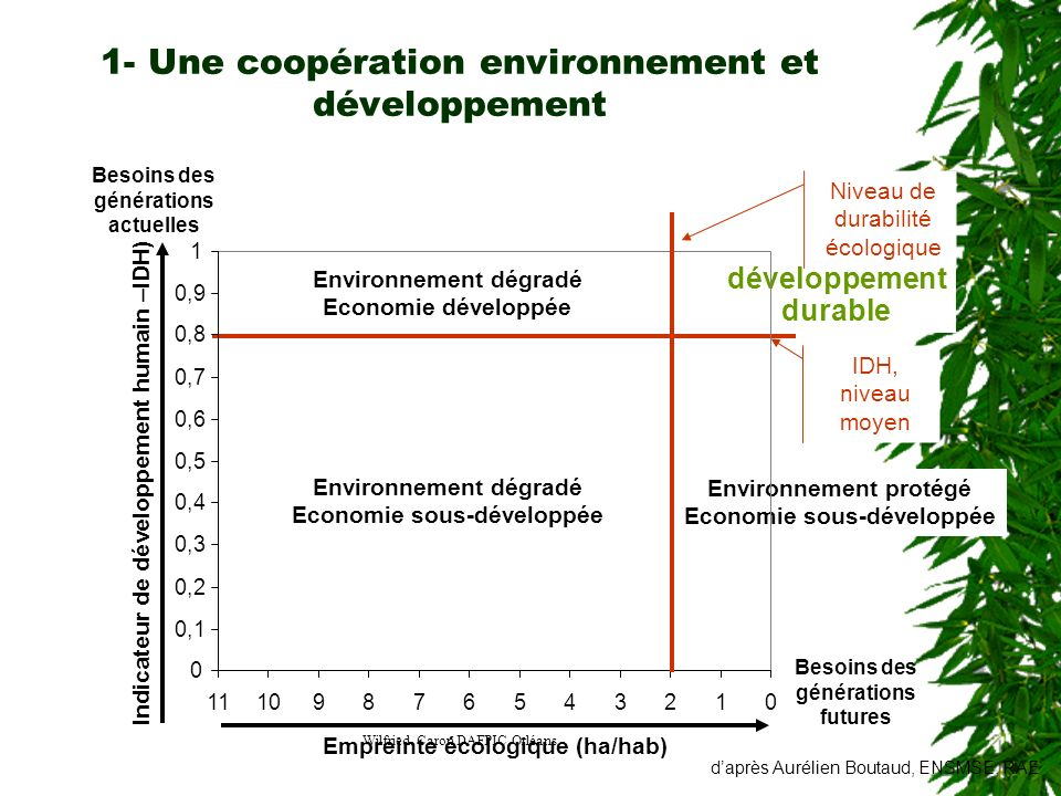 1- Une coopération environnement et développement