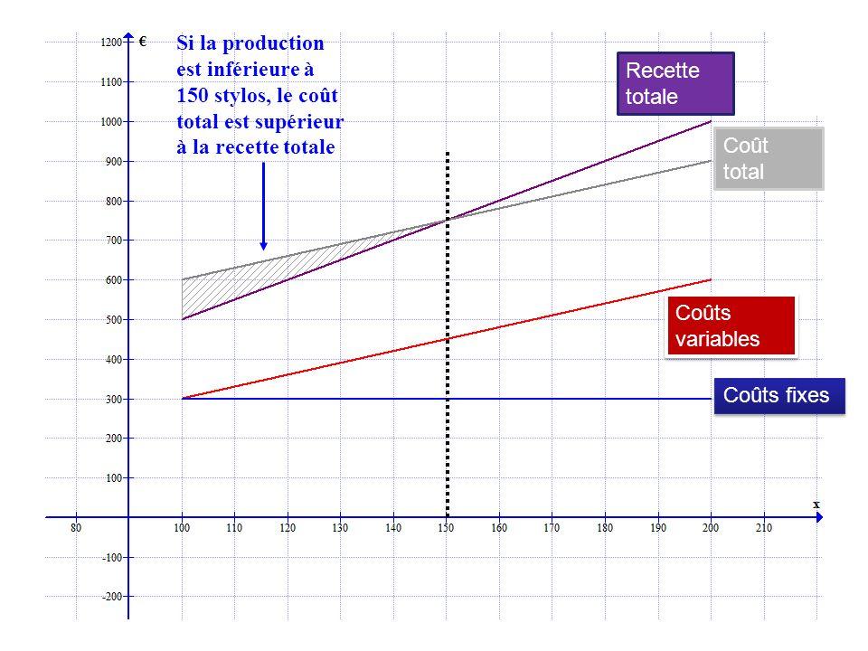 Si la production est inférieure à 150 stylos, le coût total est supérieur à la recette totale