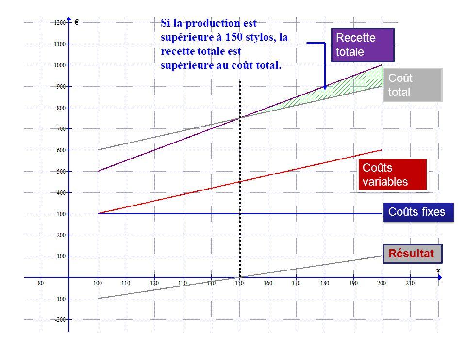 Si la production est supérieure à 150 stylos, la recette totale est supérieure au coût total.