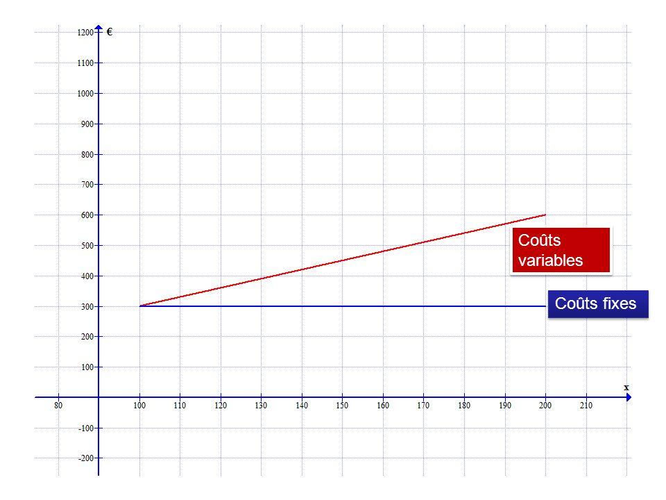 Coûts variables Coûts fixes